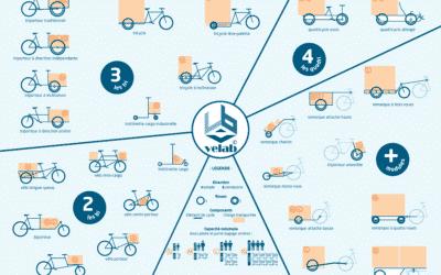 Nouvelle Typologie des cargo-cycles